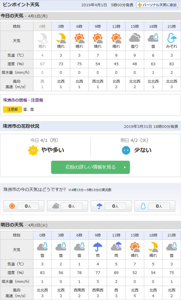 4/1天気予報