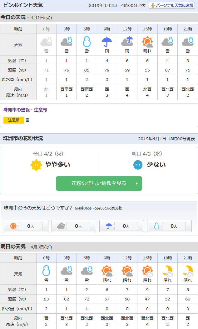4/2天気予報