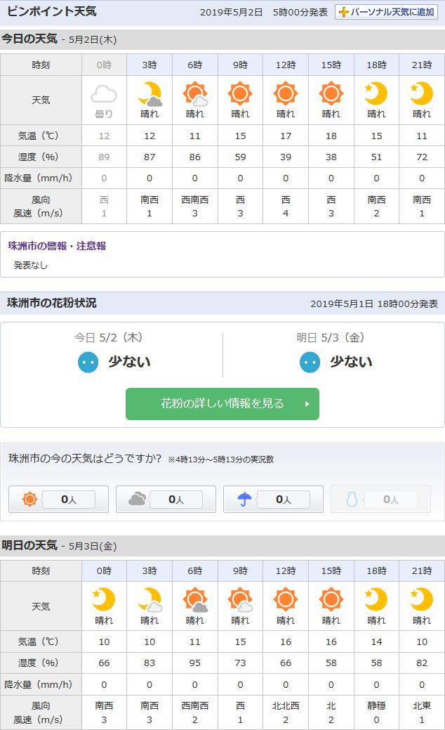 5/2天気予報