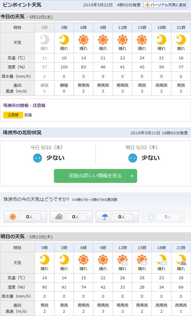 5/22天気予報