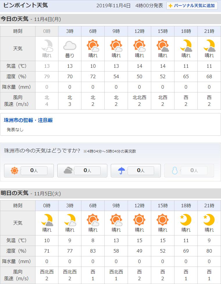 11/4天気予報