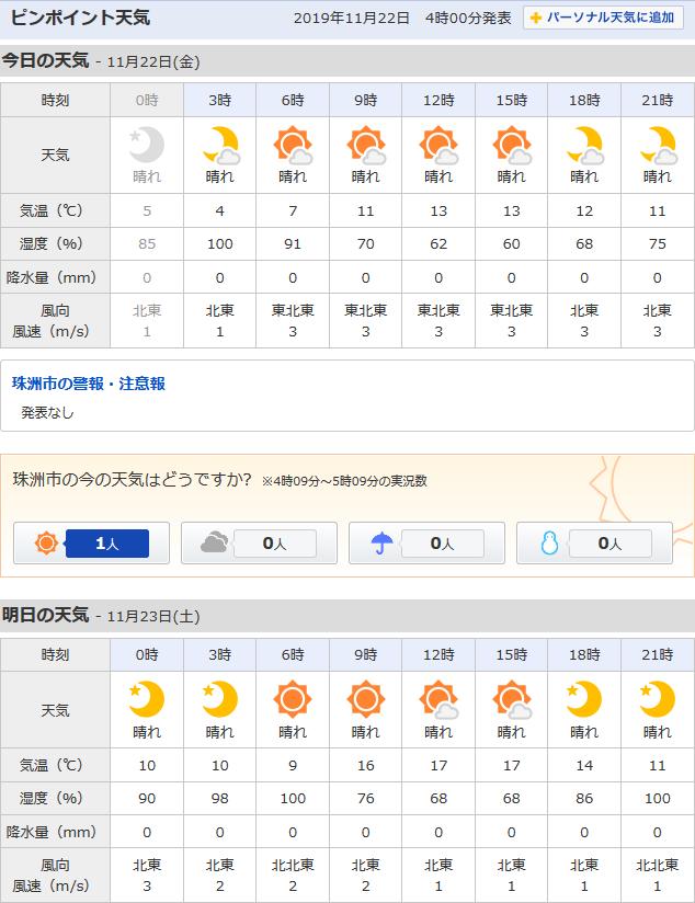 11/22天気予報