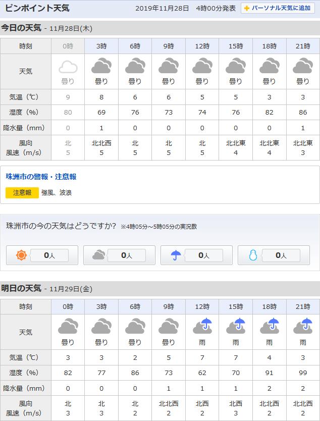 11/28天気予報