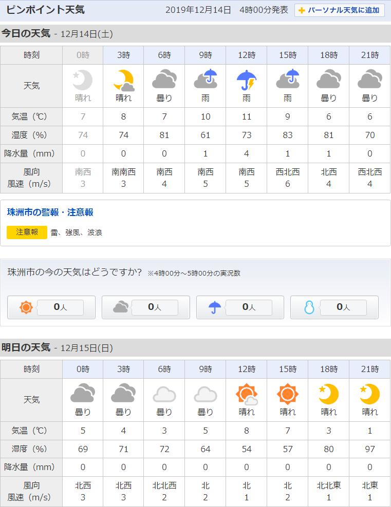 12/14天気予報