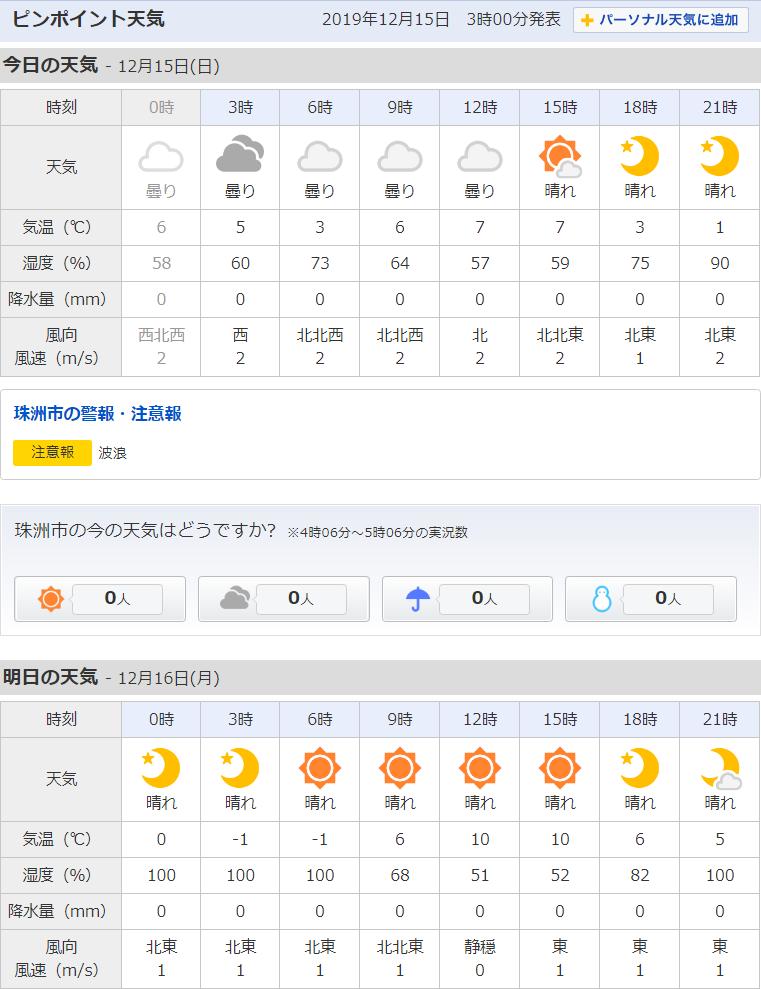 12/15天気予報