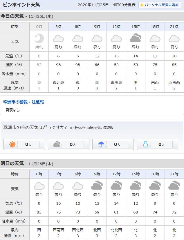 11/25天気予報