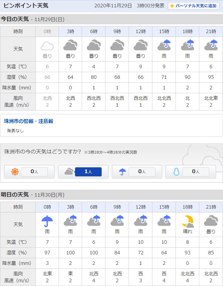 11/29天気予報