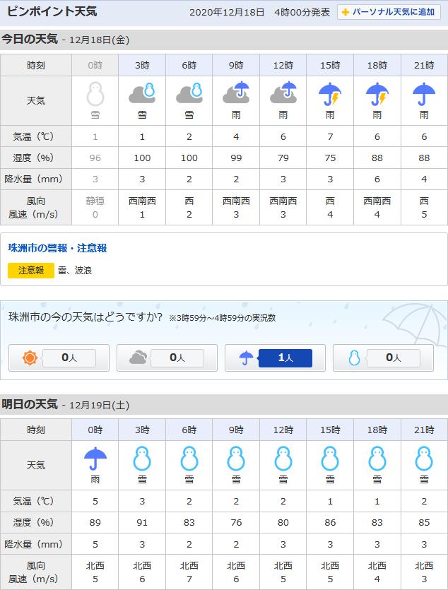 12/18天気予報